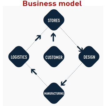ZARA BUSINESS MODEL