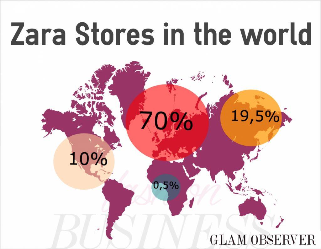 Zara Stores