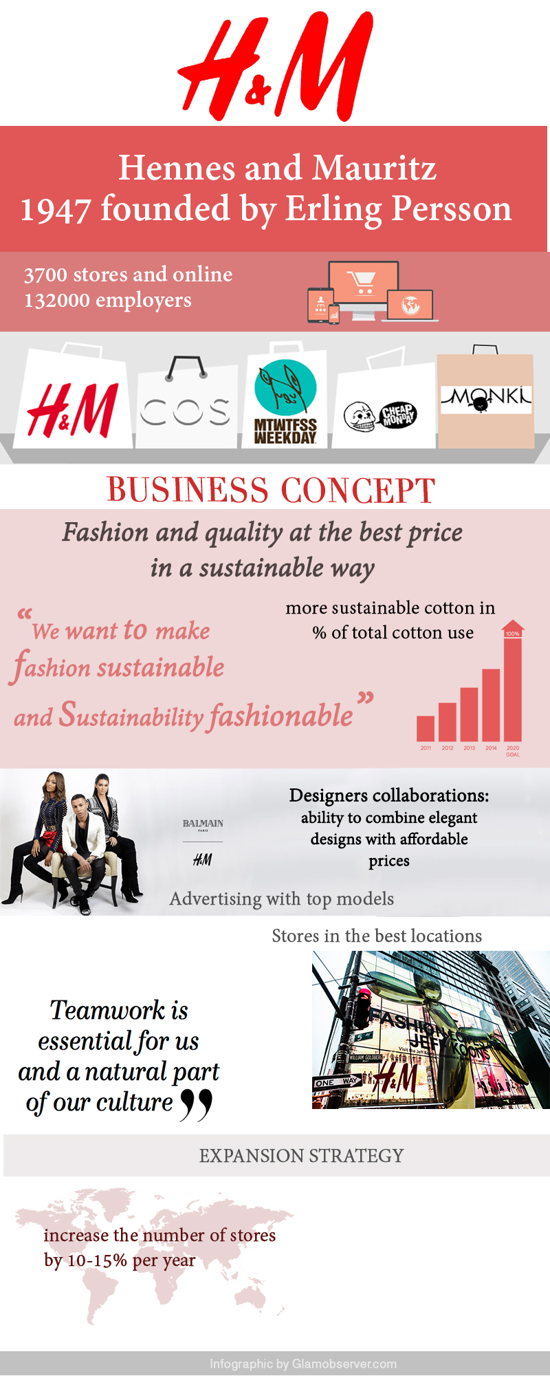 H&M-infographic
